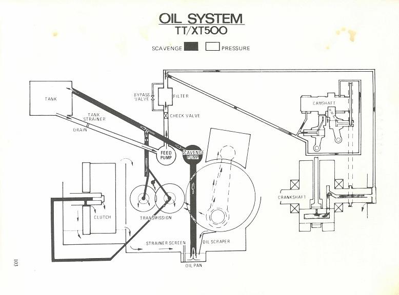 oil-system-sr500-tt500-xt500.jpg